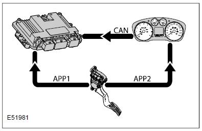 fig 1 53 Bosch Common Rail System – APP