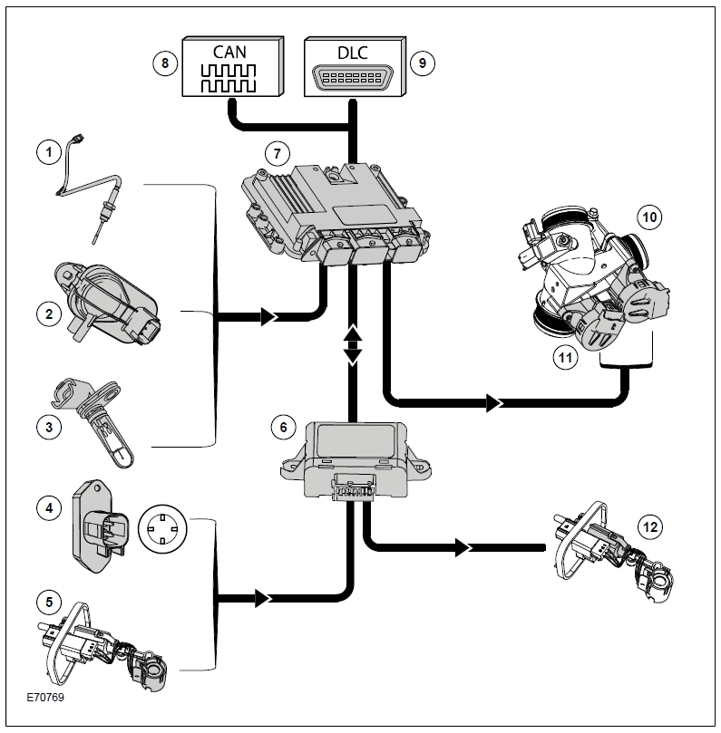 Bosch-Common Rail System – Diesel particulate filter with