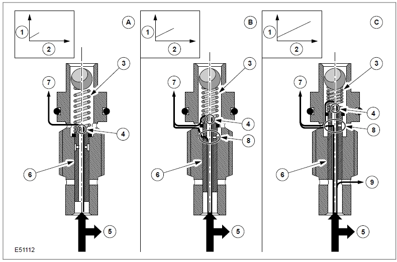 fig 1 96 Bosch Common Rail System – Overflow throttle valve