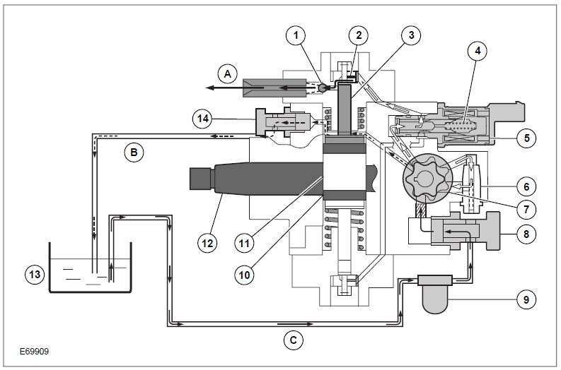 fig 1 40 Denso Common Rail System   Principle of high pressure generation