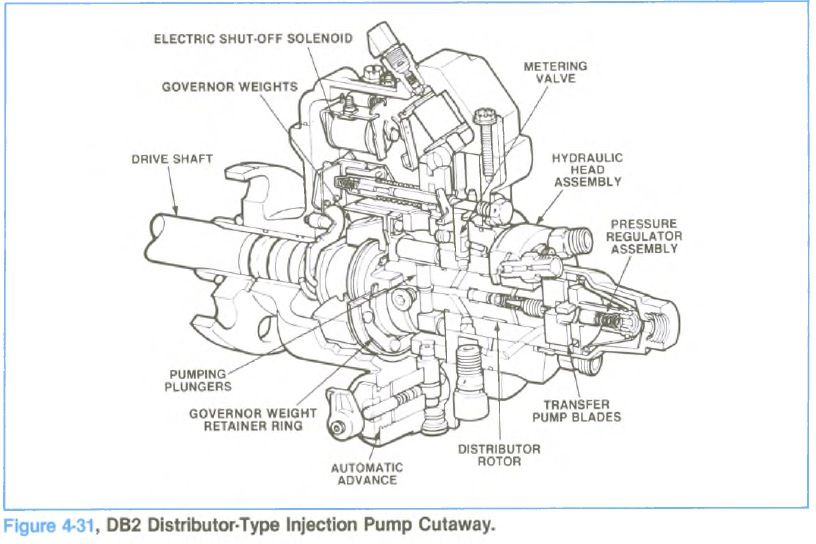Diesel Engines Troubleshooting – Page 7 – Diesel Engines RepairDiesel Engines Troubleshooting