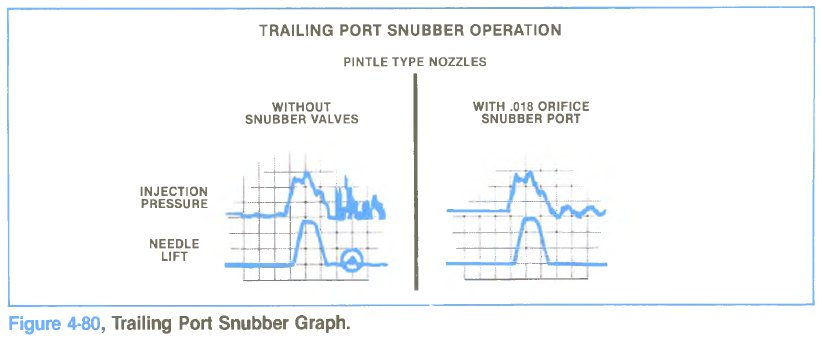 Trailing Port Snubber – Diesel Engines Troubleshooting